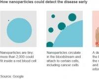 В Google X создали способ диагностики рака
